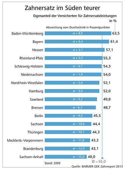 6-Zahnersatz-regionale-Unterschiede-Preis,property=Data