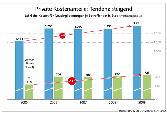 b-Private-Kostenanteile,property=Data